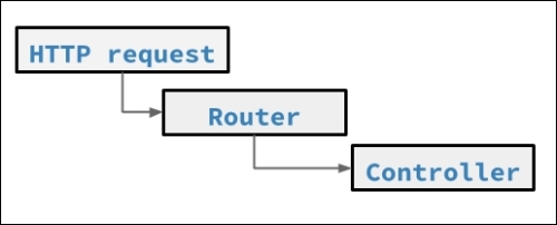 Request routing