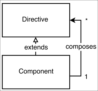 Nesting components