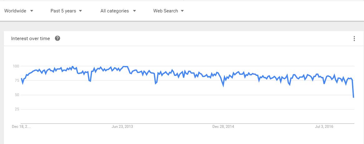 CodeIgniter Explore Google Trends