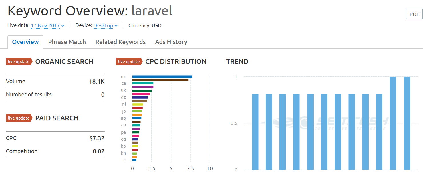 keyword overview of laravel - php framework 2018