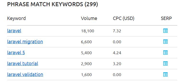 laravel keyword - php framework 2018