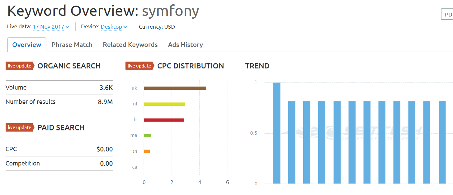 symfony SEMrush overview for keyword