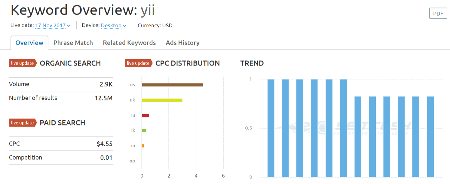 yii keyword SEMrush overview for keyword