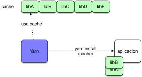YARN vs NPM