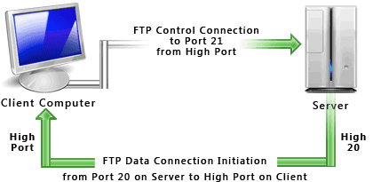 FTPS vs FTP vs SFTP
